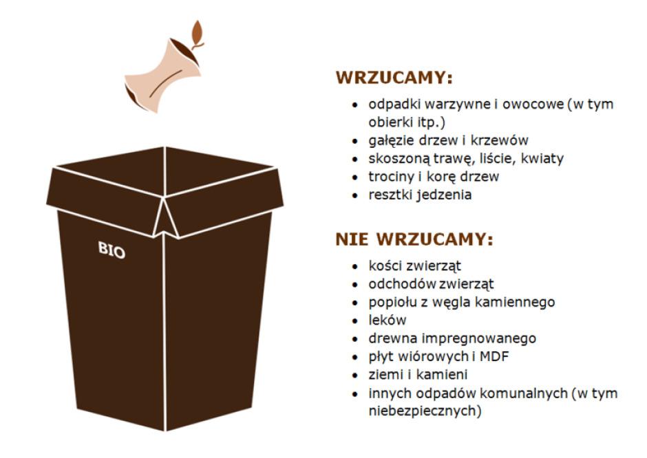Pojemnik na odpady biodegradowalne